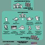 Spese militari: il caso spagnolo