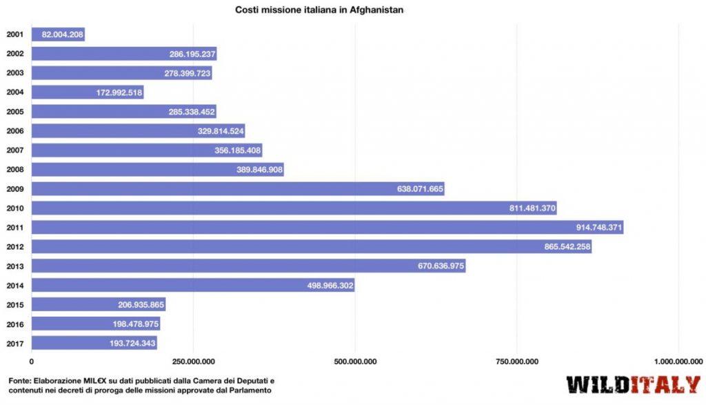 Quanto ci è costata fino ad oggi la guerra in Afghanistan?