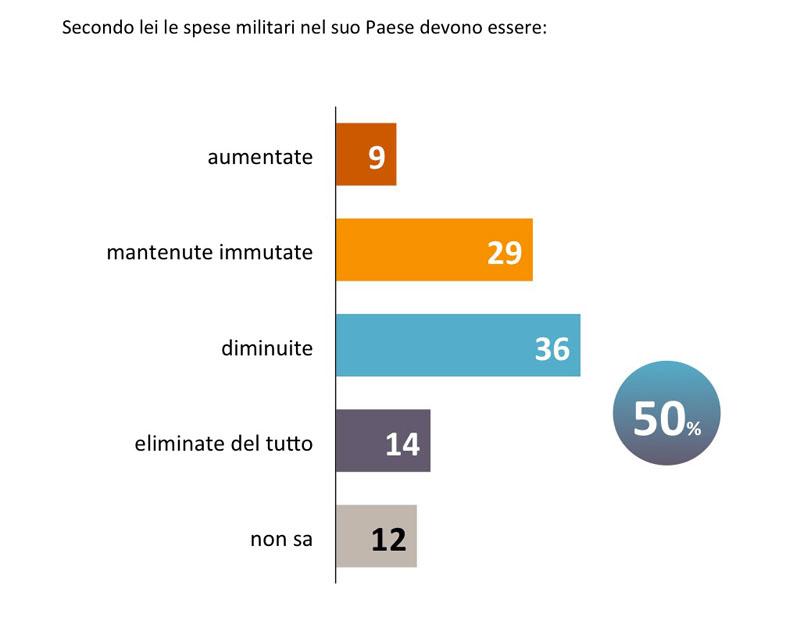 La metà degli italiani vorrebbe ridurre o eliminare le spese militari