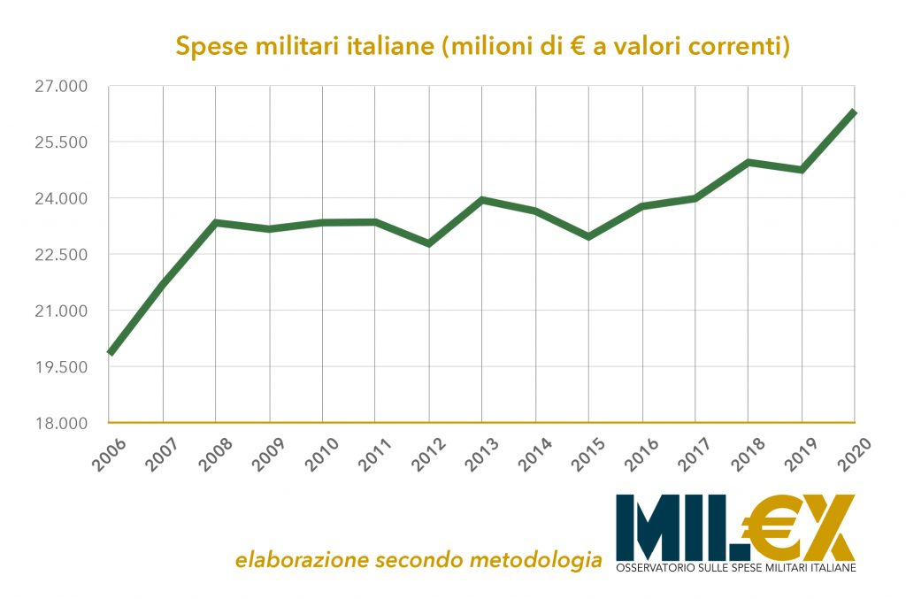 Italian military expenditures growing strongly: over €26 billion on an annual basis