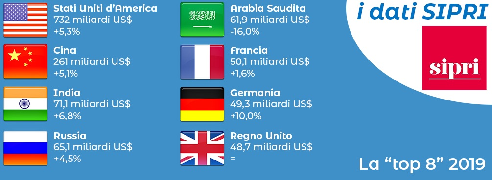 2019: aumentano ancora le spese militari mondiali