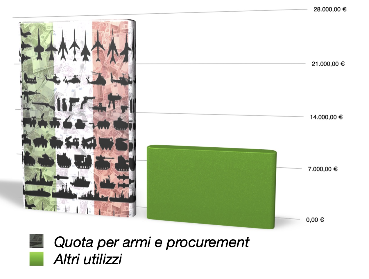 Alla spesa militare il 25% dei fondi pluriennali d'investimento